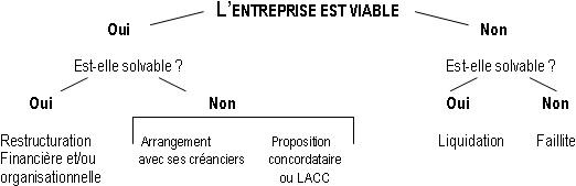 Diagramme - Test de viabilité d'une entreprise